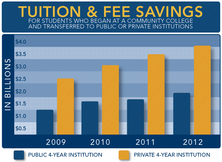 tuition savings at community colleges